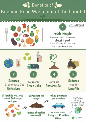 benefits-of-keeping-food-waste-out-of-the-landfill